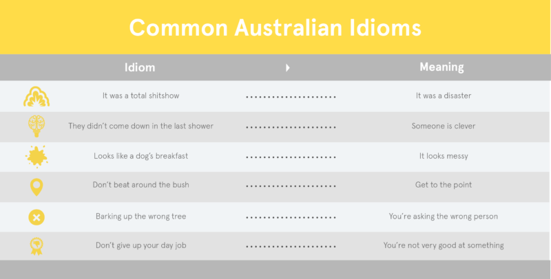 An International Students Guide To Australian Slang Lonsdale